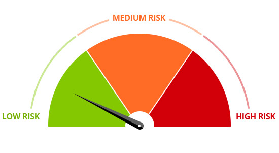 Workplace Compliance Low Risk Chart