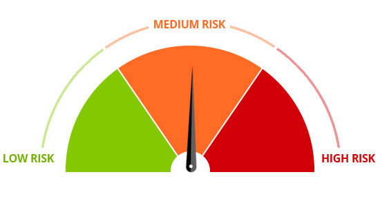 Workplace Compliance Medium Risk Chart