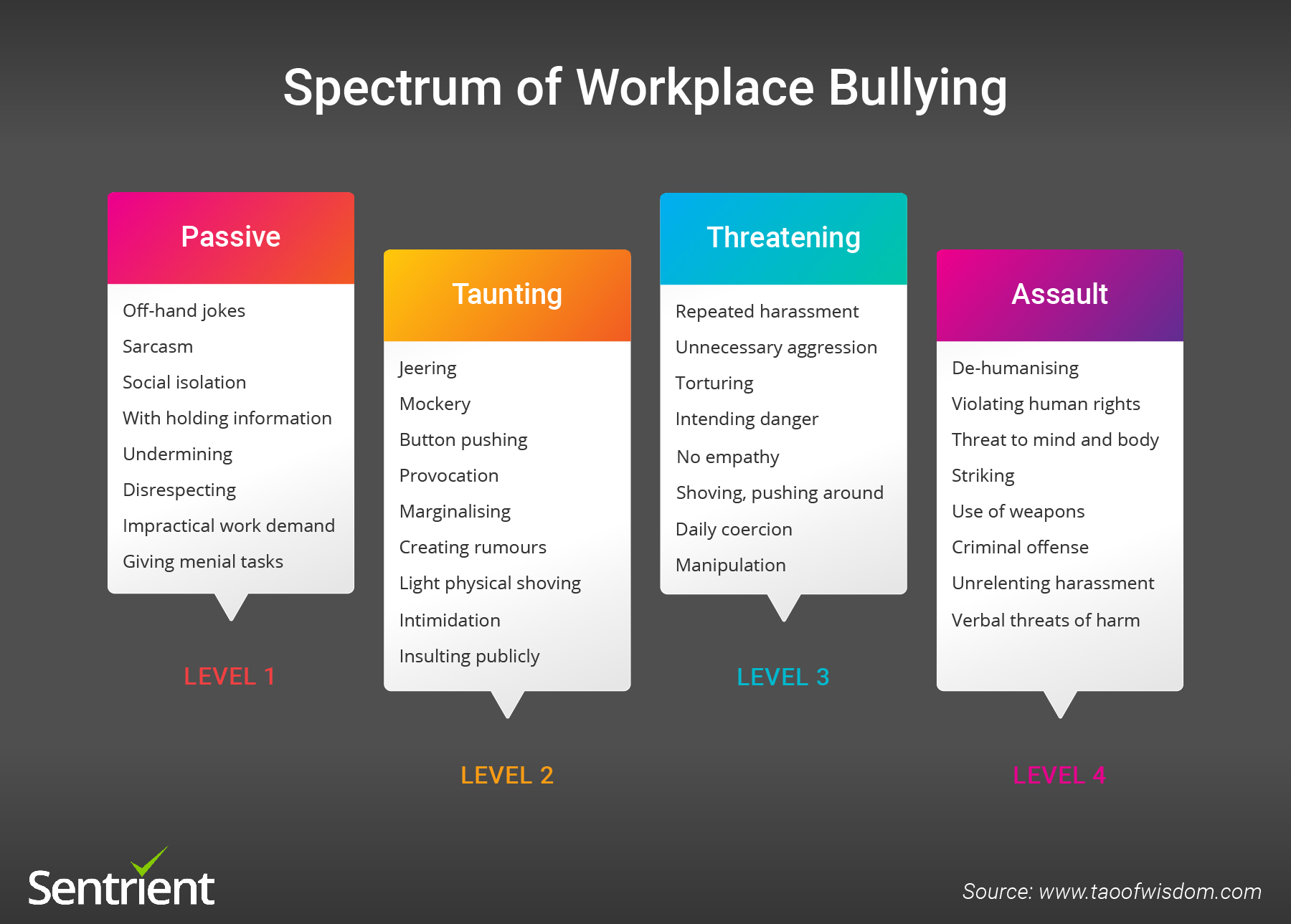 Spectrum of Workplace Bullying